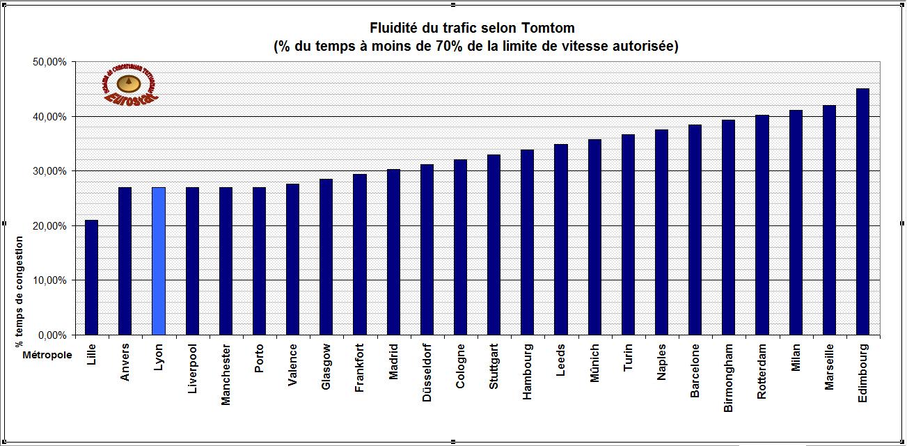 Fluidité comparée du trafic