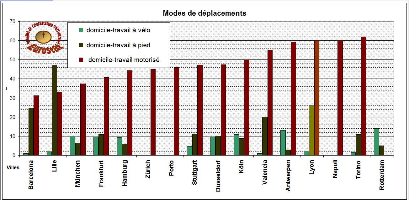 Mobilité_ModesDéplacements