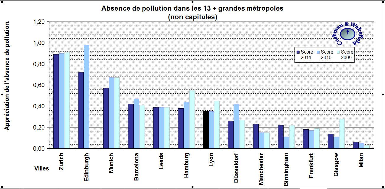 Pollution : opinion selon Cushman & Wakefield