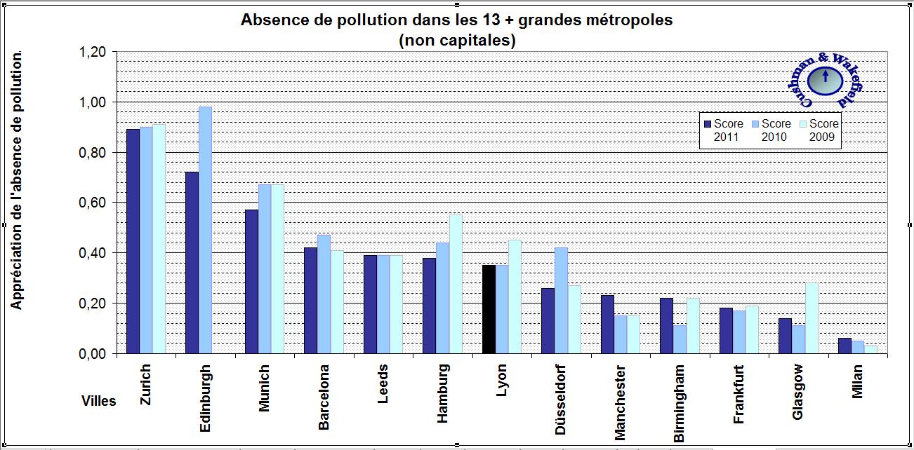 Pollution : opinion selon Cushman & Wakefield