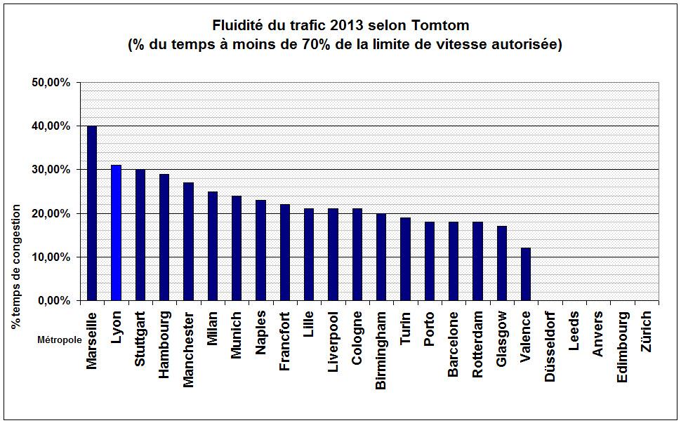 Fluidité du trafic à Lyon selon Tomtom