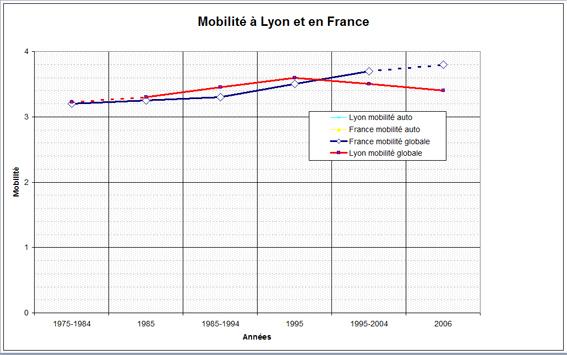 Mobilité à Lyon