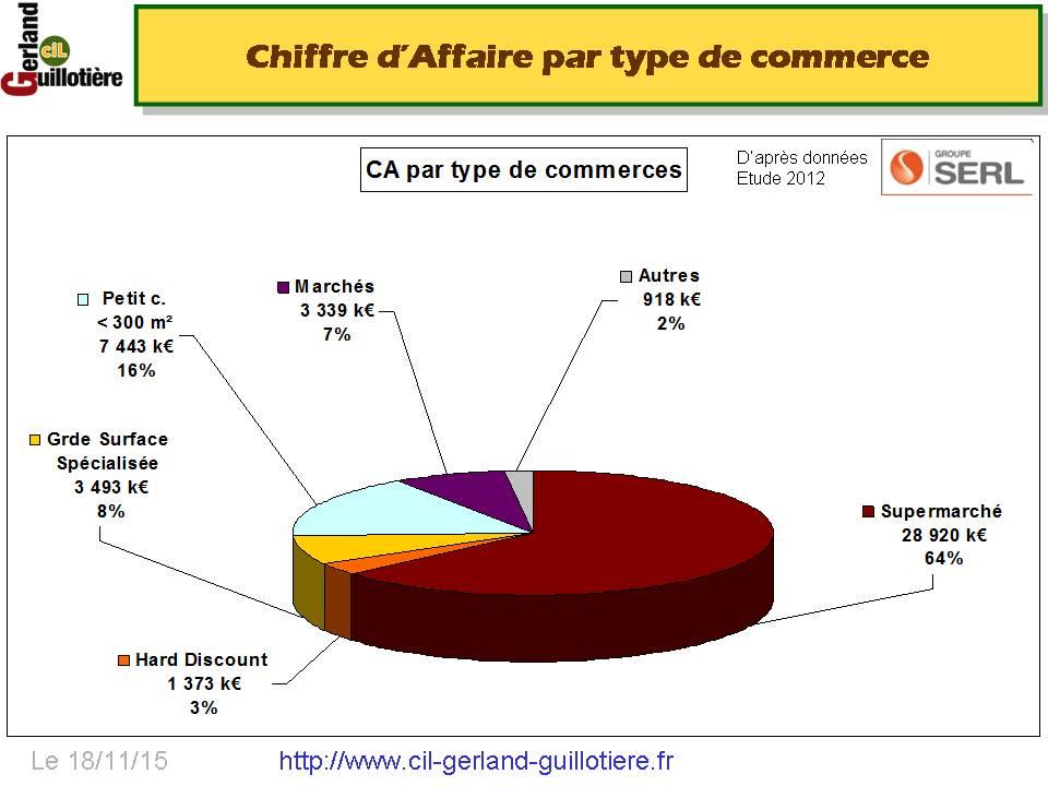 CommerceAGerland_CAParTypeCommerce