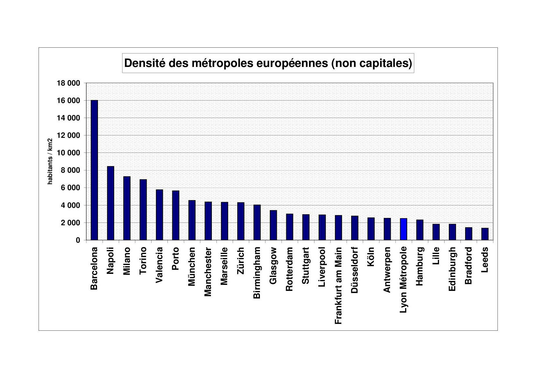 Densité comparée des métropoles européennes