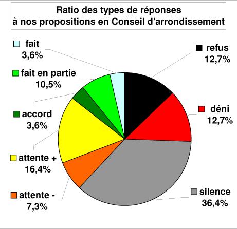 Bilan de satisfaction des CICA