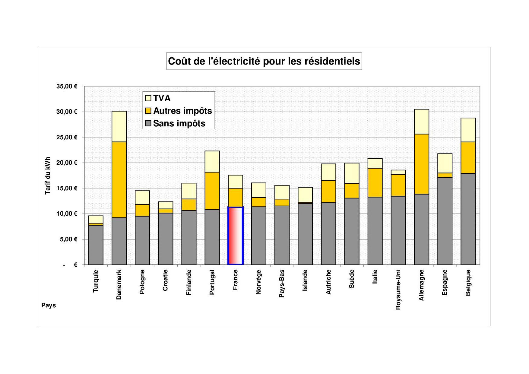 Le coût de l'électricité résidentielle en Europe