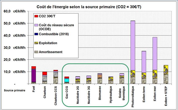 Coût de l'énergie par source
