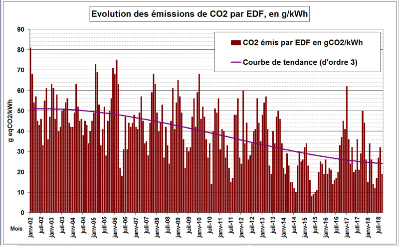 Evolution mensuelles des émissions de CO2 par EDF