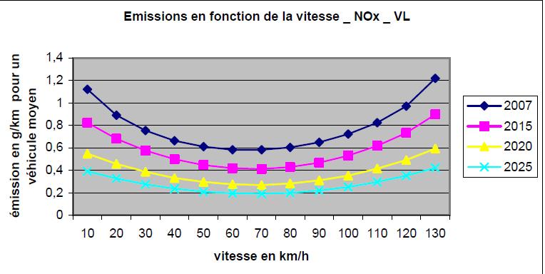 Les émissions routières d'oxydes d'azote (SETRA 2009)