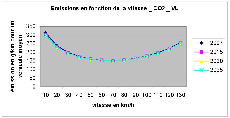 Emissions routières de CO2 par les véhicules légers en fonction de la vitesse