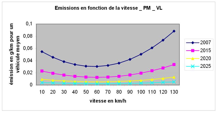Les émissions routières de micro-particules (SETRA 2009)
