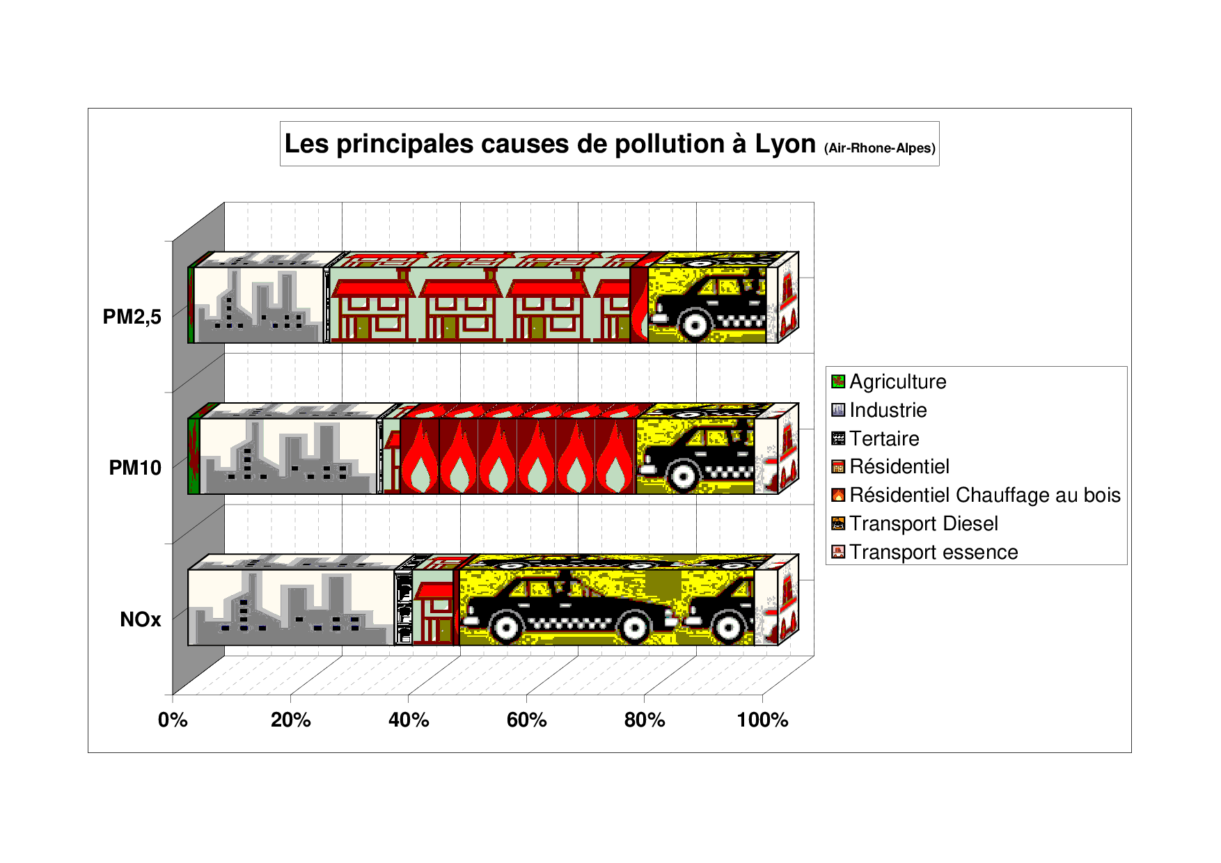 Les causes de pollution à Lyon
