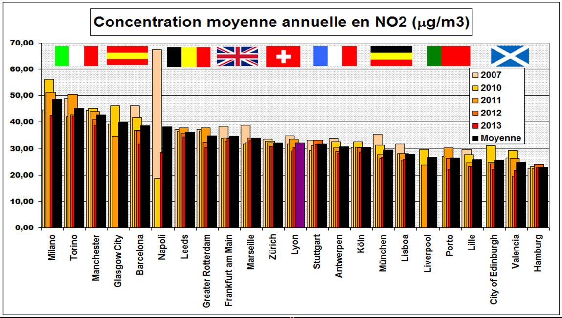 Pollution aux oxydes d'azote dans 23 villes européennes (hors capitales) selon Eurostat