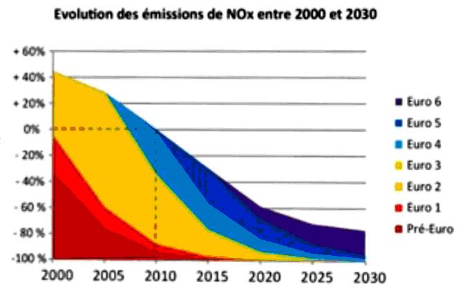 Diminution théorique des émissions d'oxyde d'azote, compte tenu du remplacement de la flotte