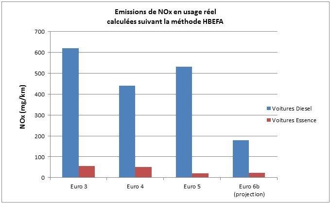Emissions de NOx par les véhicules routiers (ADEME 2014)