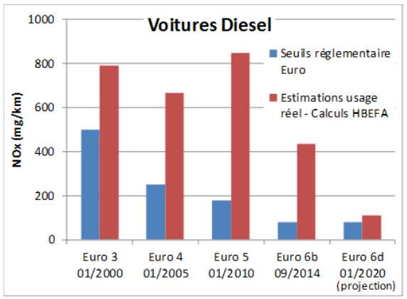 Emission d'oxydes d'azote par les voitures diesel